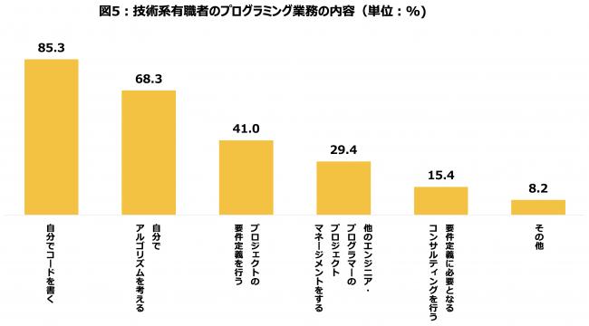 第3回アルゴリズム実技検定(PAST)結果発表 〜5087名が受験〜