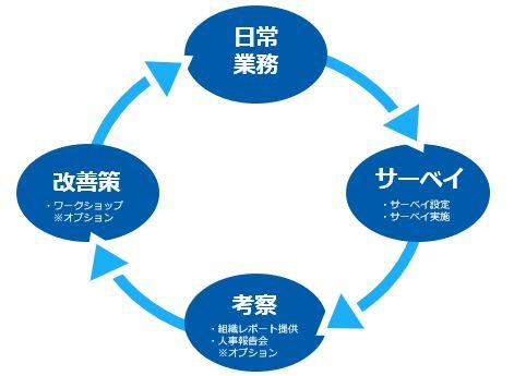 シンプルなフィードバックサイクル