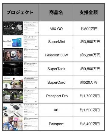 【最強のUSBハブ】とメディアが絶賛!SwitchにもリモートにもSuperHub SEプロジェクトがMakuakeにて応援購入総額1,000万円を突破!