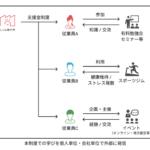 フルリモート歴7年目のしくみ製作所が、より良いリモートワークの探求を目的に、19都道府県の従業員に向け年間10万円の支援金制度を開始