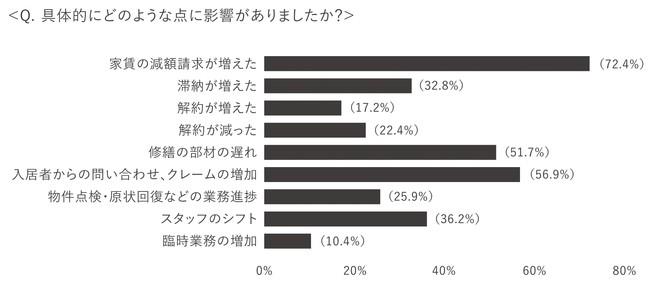 【調査報告】96.7%が、新型コロナによる影響があったと回答。新型コロナウイルスによる不動産管理業務への影響に関する調査