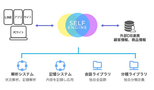 """コミュニケーションAI """"SELF TALK"""" 、インキュベーションオフィスの「THE CROSSPOINT 富士見」WEBサイトに導入"""