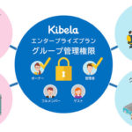 Kibelaエンタープライズ:グループ管理権限の拡張