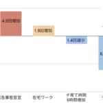 図1:生活様式の変化と自炊頻度の関係(1ヶ月あたりに換算) n = 5,929名