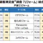 2020年『リフォーム(大型/戸建て/マンション)』ランキング発表 パナソニックリフォームが2年連続総合1位/ミサワリフォーム、大京のリフォームは初の総合1位に-オリコン顧客満足度®調査