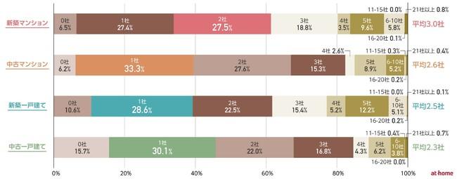 『住宅購入のプロセス&マインド』調査 2020年度版を発表