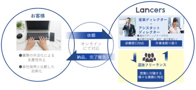 ランサーズ、定額制営業業務代行サービス「ランサーズアシスタント 営業支援プラン」の提供を開始