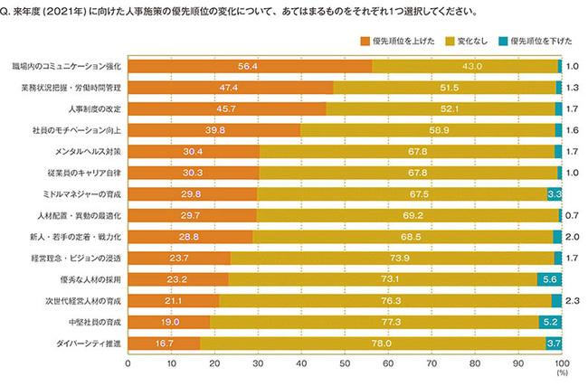 図表1 2021年度に向けた人事施策の優先順位の変化