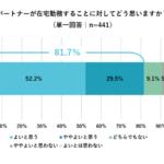 【「在宅勤務と子育て」に関する意識調査】81.7%のママがパパの在宅勤務に好意的 パパの育児への関わり方に変化があった家庭は69.6%