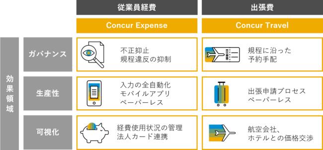 荏原製作所、組織風土改革の実現に向けて、出張・経費管理クラウド「Concur® Travel & Expense」を採用