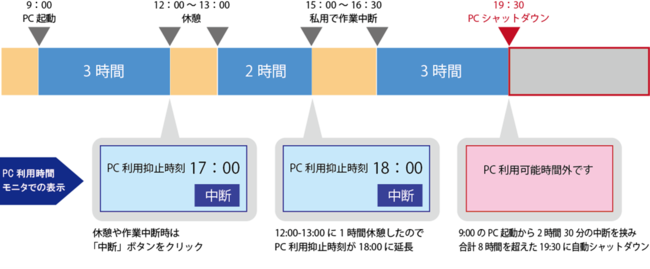 図1:「PC自動シャットダウンシステム」最新版の利用イメージ