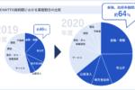 図1. 業界別 新規導入企業の契約金額比率(2019年度-2020年度)